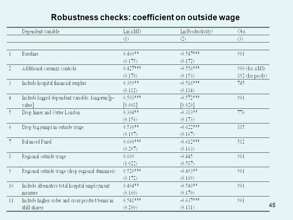 45 Robustness checks: coefficient on outside wage