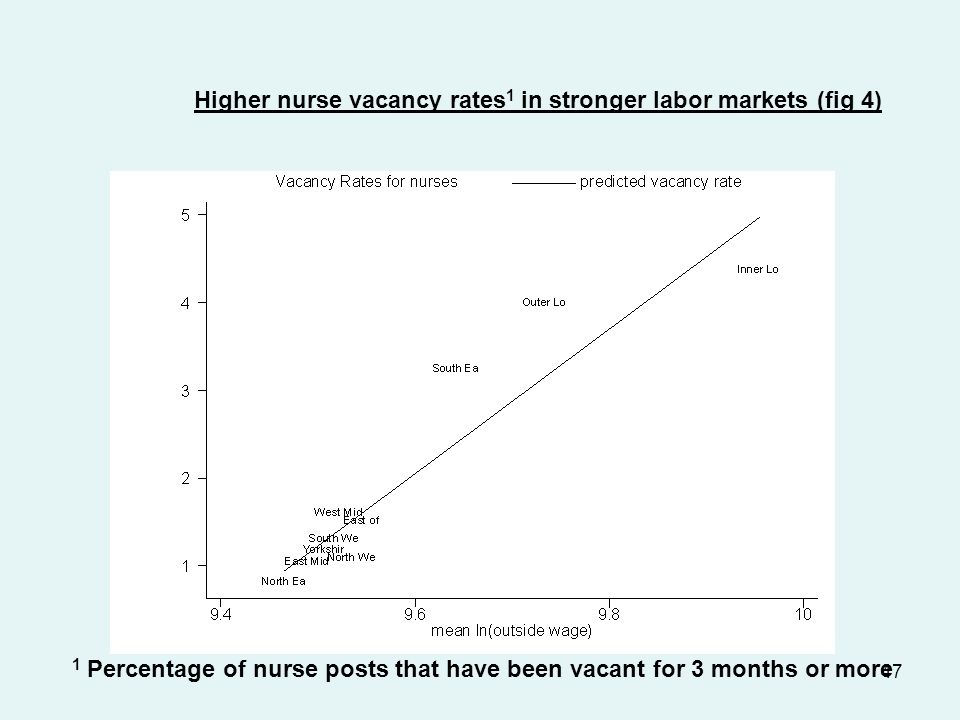 47 Higher nurse vacancy rates 1 in stronger labor markets (fig 4) 1 Percentage of nurse posts that have been vacant for 3 months or more