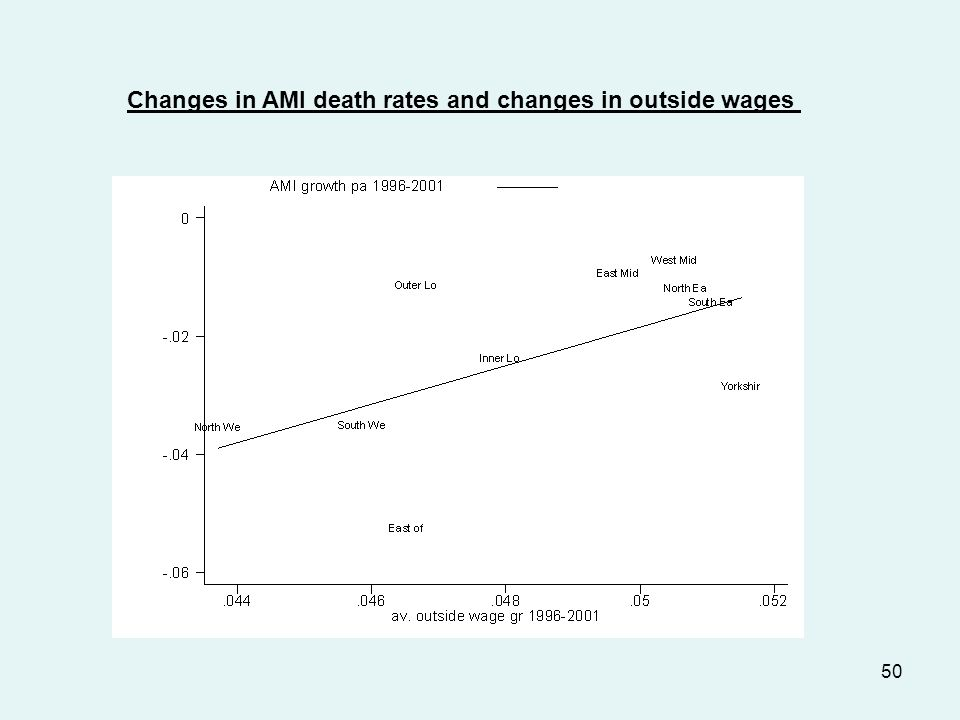 50 Changes in AMI death rates and changes in outside wages