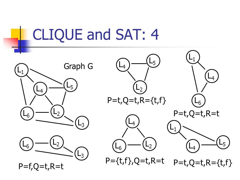 CLIQUE and SAT: 4 L2L2 L5L5 L3L3 L6L6 L4L4 L1L1 Graph G L2L2 L5L5 L4L4 L2L2 L6L6 L4L4 L6L6 L4L4 L1L1 L5L5 L4L4 L1L1 L2L2 L3L3 L6L6 P=t,Q=t,R={t,f} P=t