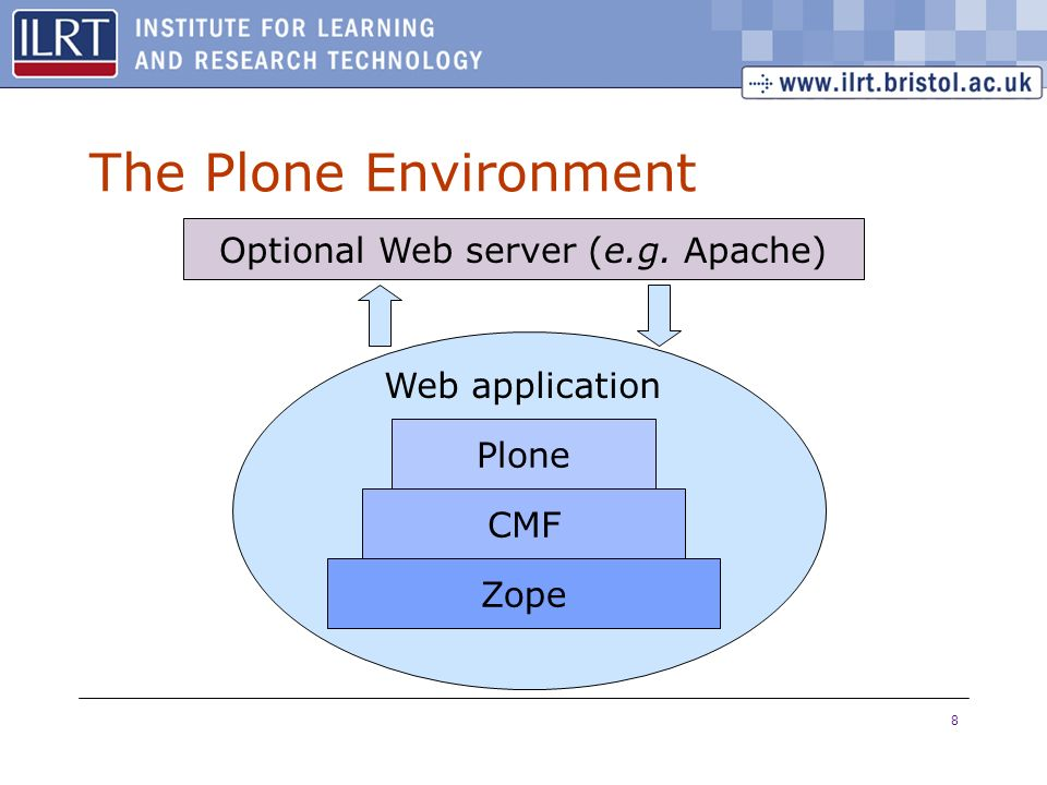8 The Plone Environment Zope Plone CMF Web application Optional Web server (e.g. Apache)