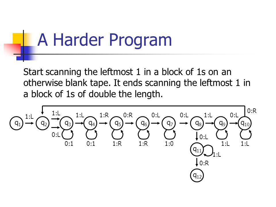 A Harder Program Start scanning the leftmost 1 in a block of 1s on an otherwise blank tape.