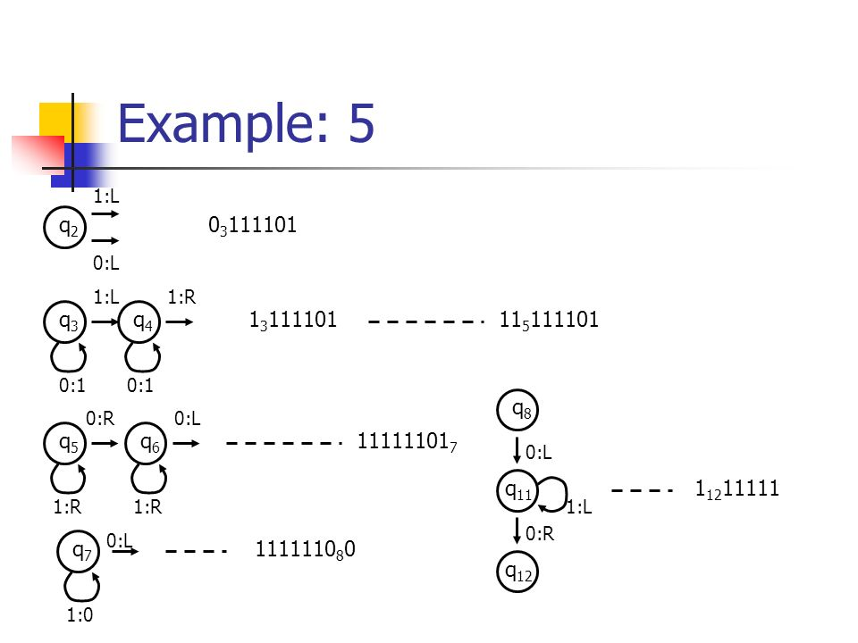 Example: 5 q2q2 1:L 0:L 0 3 111101 q3q3 q4q4 1:L 0:1 1:R 1 3 11110111 5 111101 q5q5 q6q6 1:R 0:R 1:R 0:L 11111101 7 q7q7 1:0 0:L 1111110 8 0 q8q8 q 11 q 12 0:L 1:L 0:R 1 12 11111