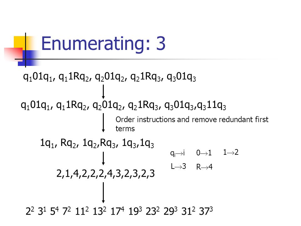 Enumerating: 3 q 1 01q 1, q 1 1Rq 2, q 2 01q 2, q 2 1Rq 3, q 3 01q 3 q 1 01q 1, q 1 1Rq 2, q 2 01q 2, q 2 1Rq 3, q 3 01q 3,q 3 11q 3 1q 1, Rq 2, 1q 2,Rq 3, 1q 3,1q 3 Order instructions and remove redundant first terms q i i0 1 1 2 L 3 R 4 2,1,4,2,2,2,4,3,2,3,2,3 2 2 3 1 5 4 7 2 11 2 13 2 17 4 19 3 23 2 29 3 31 2 37 3