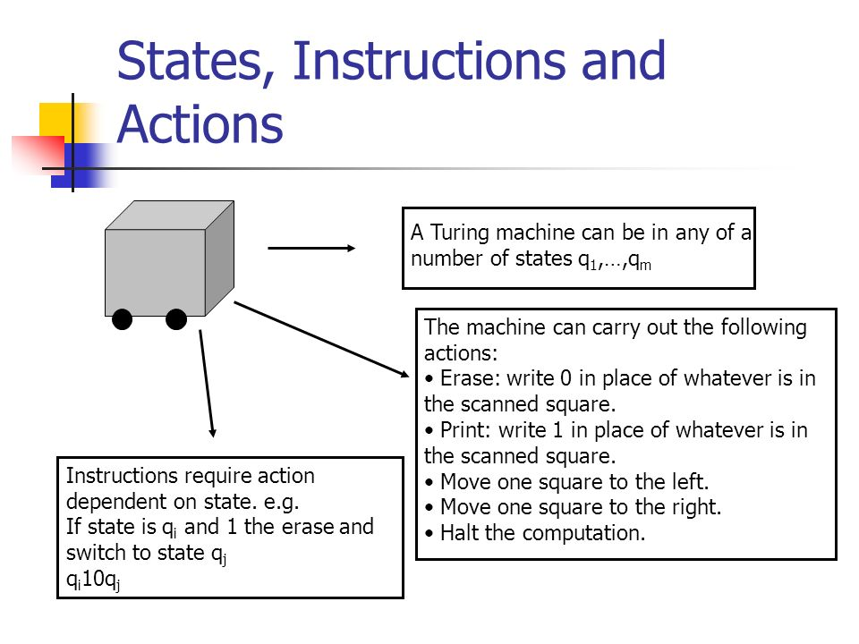 States, Instructions and Actions A Turing machine can be in any of a number of states q 1,…,q m The machine can carry out the following actions: Erase: write 0 in place of whatever is in the scanned square.