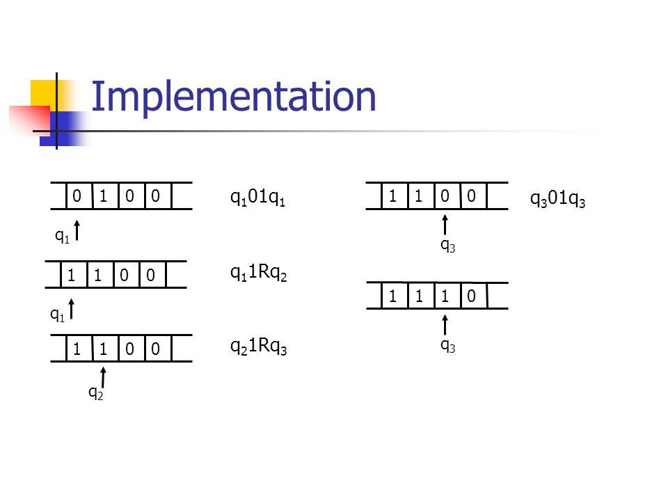 Implementation 0100 q1q1 1100 q1q1 1100 q2q2 1100 q3q3 1110 q3q3 q 1 01q 1 q 1 1Rq 2 q 2 1Rq 3 q 3 01q 3