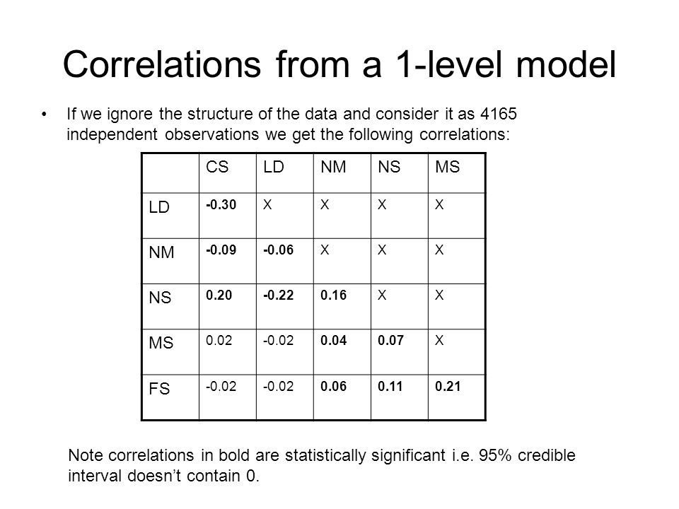 Correlations from a 1-level model If we ignore the structure of the data and consider it as 4165 independent observations we get the following correlations: CSLDNMNSMS LD -0.30XXXX NM -0.09-0.06XXX NS 0.20-0.220.16XX MS 0.02-0.020.040.07X FS -0.02 0.060.110.21 Note correlations in bold are statistically significant i.e.