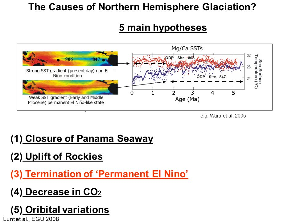 Lunt et al., EGU 2008 The Causes of Northern Hemisphere Glaciation? 5 main hypotheses (1) Closure of Panama Seaway (2) Uplift of Rockies (3) Terminati