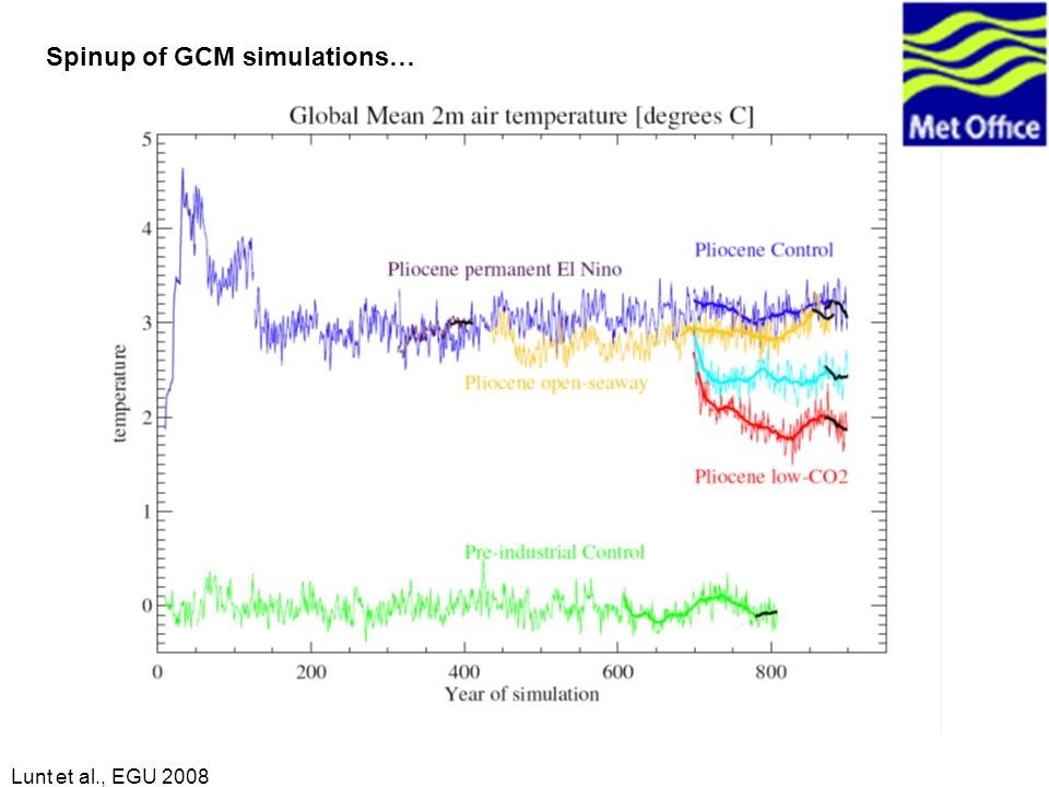Lunt et al., EGU 2008 Spinup of GCM simulations…
