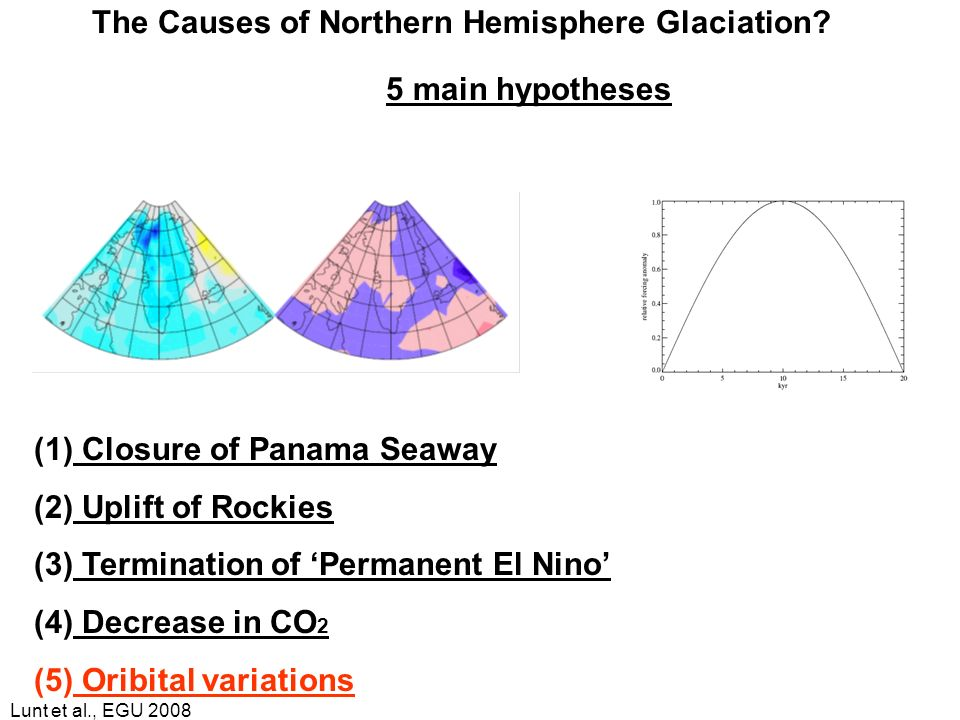 Lunt et al., EGU 2008 (1) Closure of Panama Seaway (2) Uplift of Rockies (3) Termination of Permanent El Nino (4) Decrease in CO 2 (5) Oribital variat