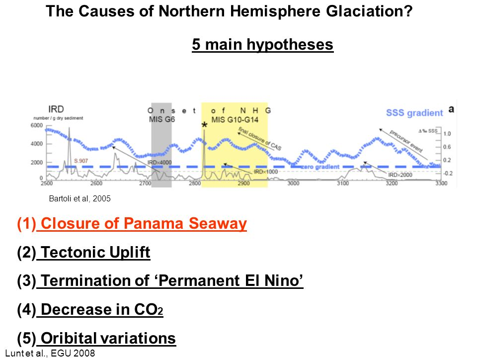 Lunt et al., EGU 2008 The Causes of Northern Hemisphere Glaciation? 5 main hypotheses (1) Closure of Panama Seaway (2) Tectonic Uplift (3) Termination