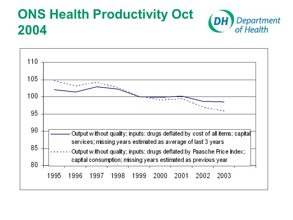 ONS Health Productivity Oct 2004