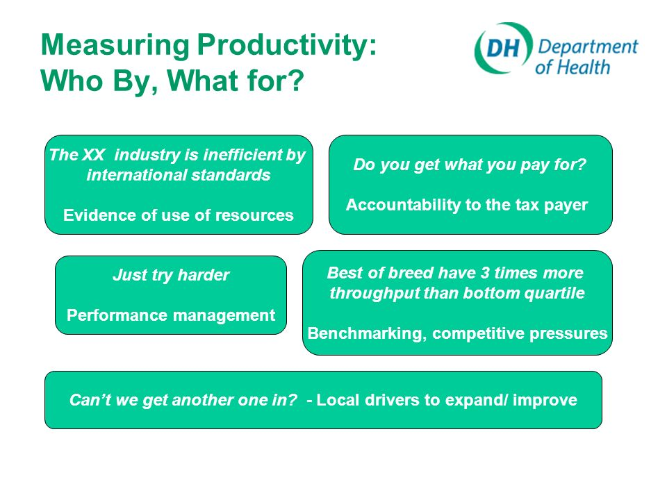 Measuring Productivity: Who By, What for. Do you get what you pay for.