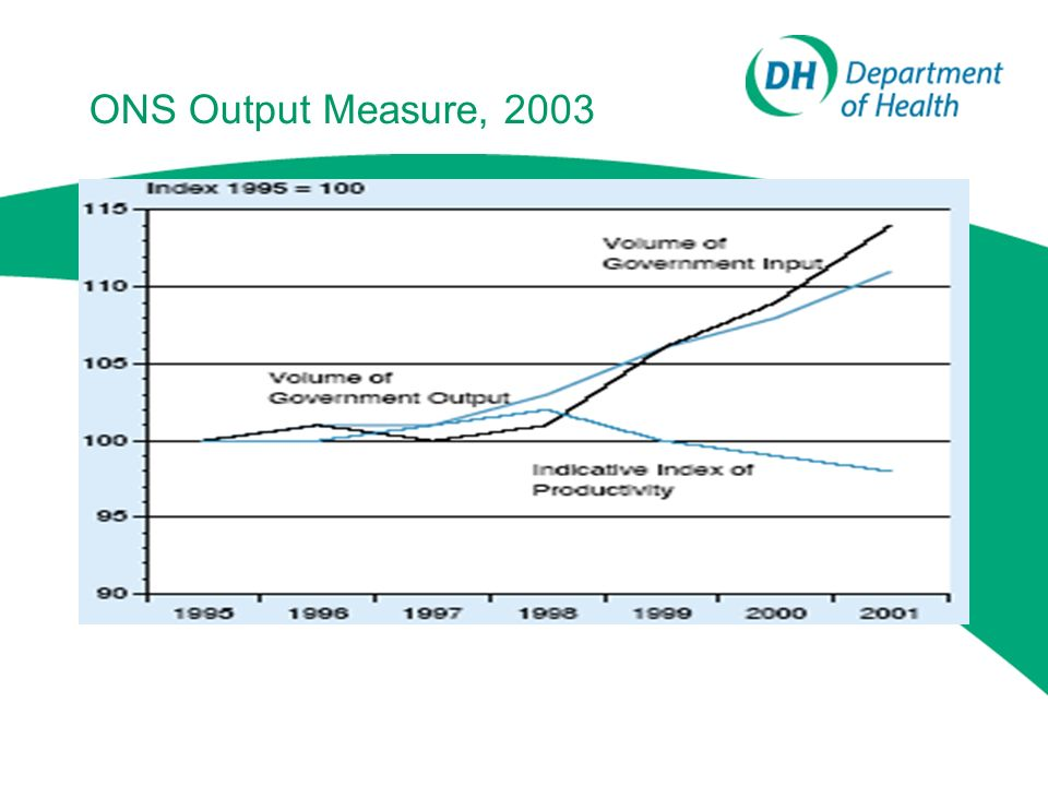 ONS Output Measure, 2003