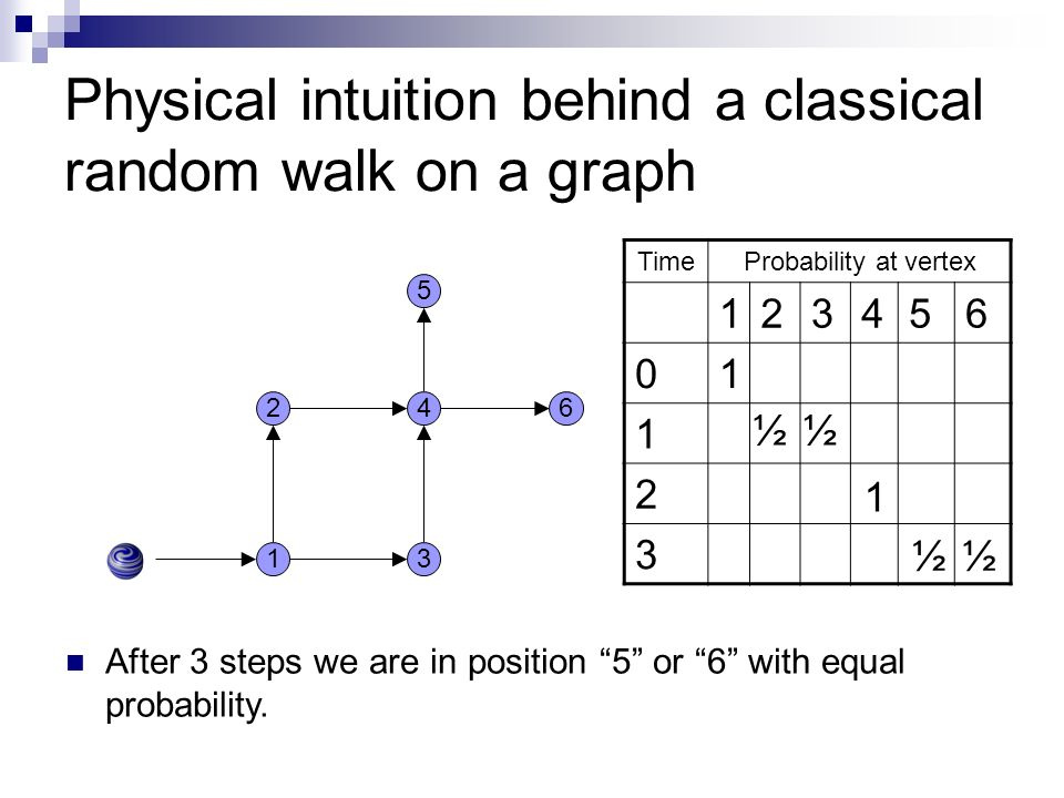 Physical intuition behind a classical random walk on a graph 13 24 After 3 steps we are in position 5 or 6 with equal probability. TimeProbability at