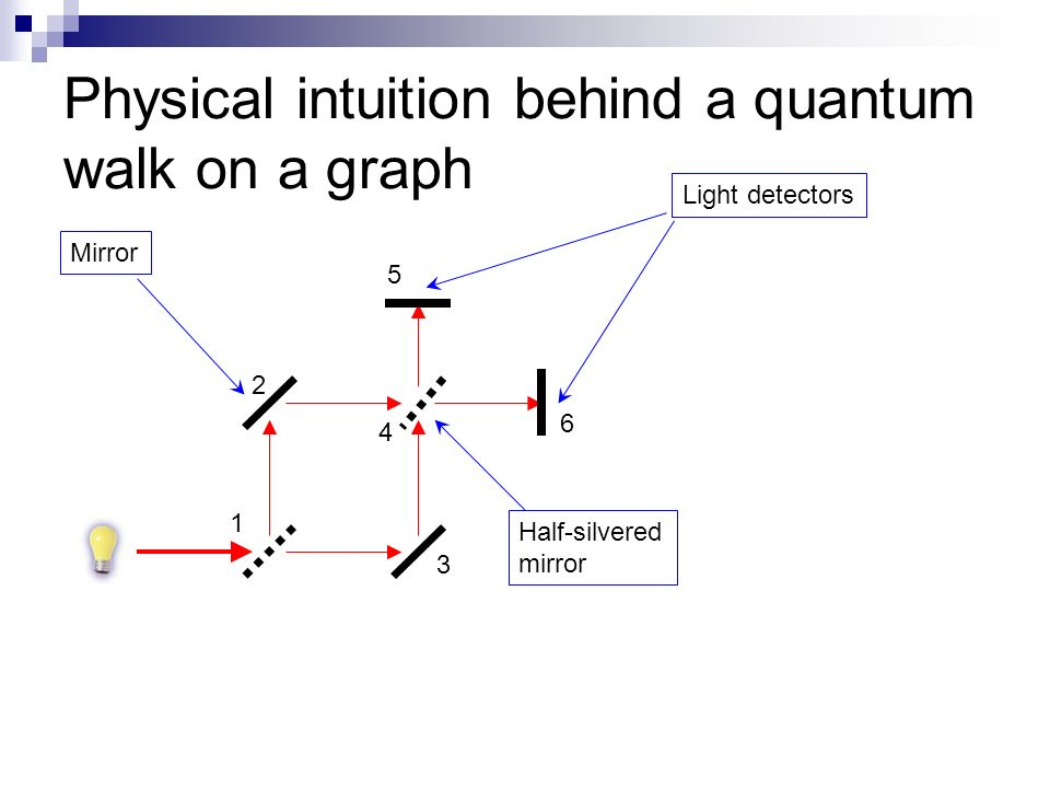 Physical intuition behind a quantum walk on a graph 2 1 3 4 Light detectors Mirror Half-silvered mirror 5 6