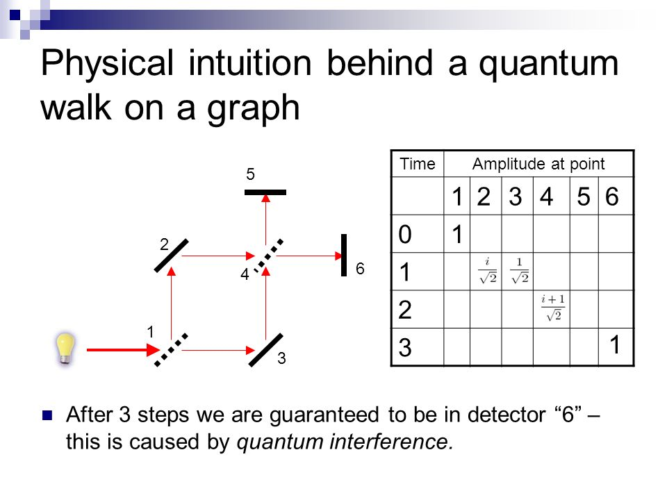 Physical intuition behind a quantum walk on a graph After 3 steps we are guaranteed to be in detector 6 – this is caused by quantum interference. 2 1