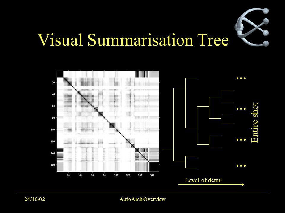 24/10/02AutoArch Overview Visual Summarisation Tree Entire shot Level of detail