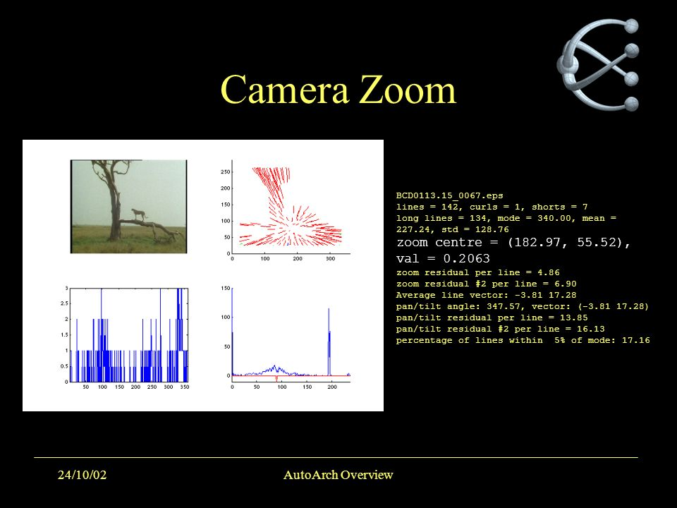 24/10/02AutoArch Overview Camera Zoom BCD0113.15_0067.eps lines = 142, curls = 1, shorts = 7 long lines = 134, mode = 340.00, mean = 227.24, std = 128