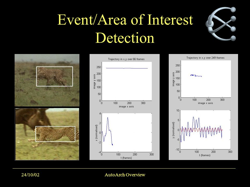 24/10/02AutoArch Overview Event/Area of Interest Detection