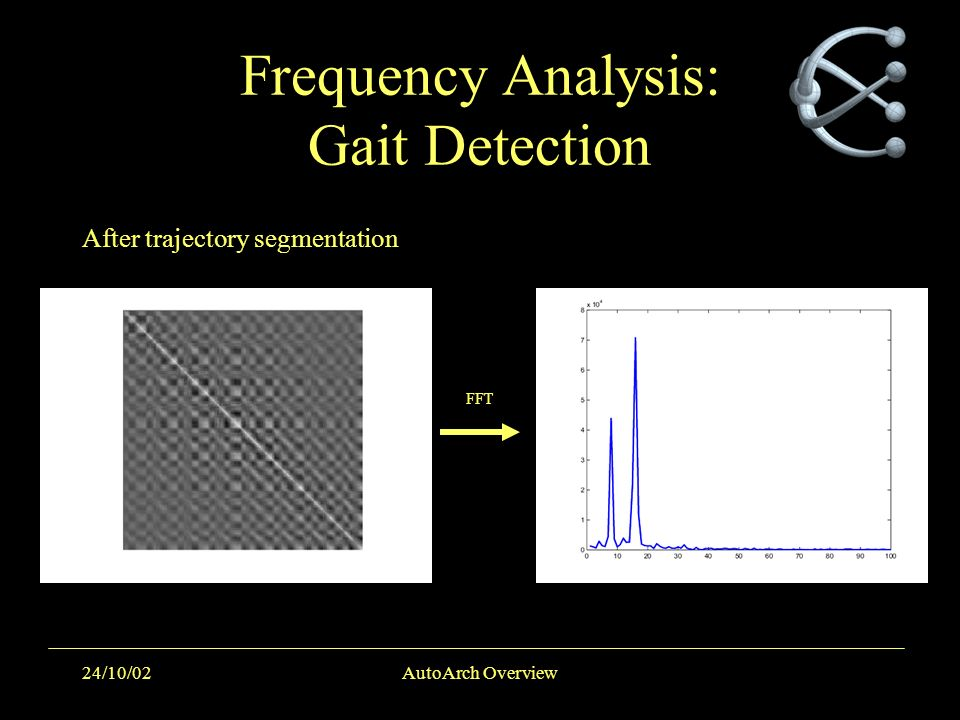 24/10/02AutoArch Overview Frequency Analysis: Gait Detection FFT After trajectory segmentation