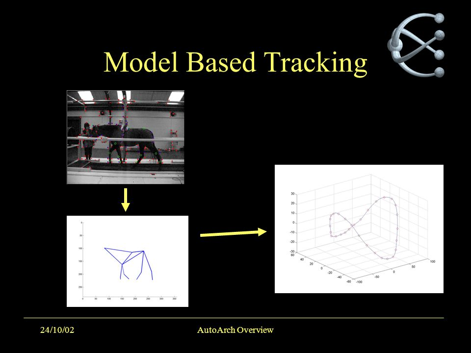 24/10/02AutoArch Overview Model Based Tracking