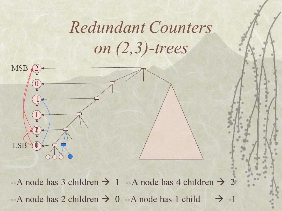 MSB LSB Redundant Counters on (2,3)-trees --A node has 3 children 1 --A node has 4 children 2 --A node has 2 children 0 --A node has 1 child -1 1 1 0 1 2 2 0