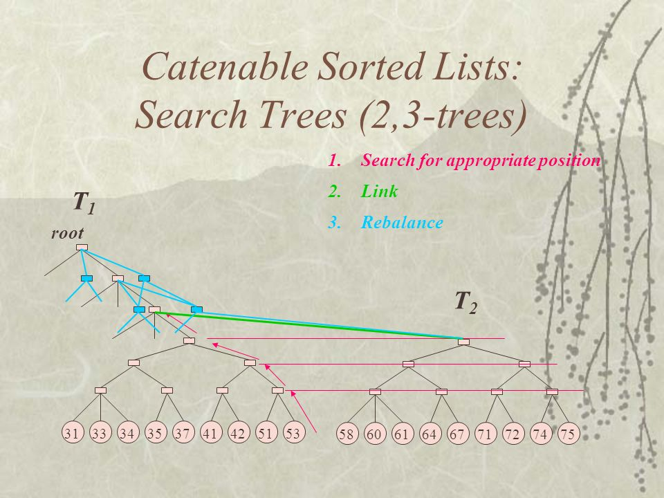 313334353741425153 root Catenable Sorted Lists: Search Trees (2,3-trees) 586061646771727475 1.Search for appropriate position 2.Link 3.Rebalance T1T1 T2T2