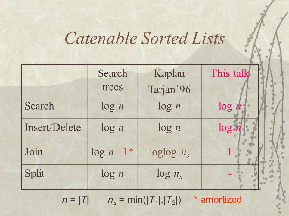 Catenable Sorted Lists Search trees Kaplan Tarjan96 This talk Searchlog n Insert/Deletelog n Joinlog n 1*loglog n s 1 Splitlog nlog n s - n = |T| n s = min(|T 1 |,|T 2 |) * amortized