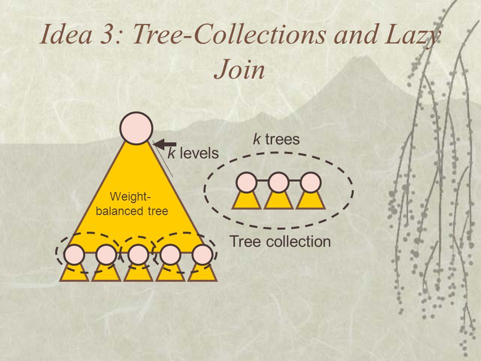 Idea 3: Tree-Collections and Lazy Join Tree collection k trees k levels Weight- balanced tree