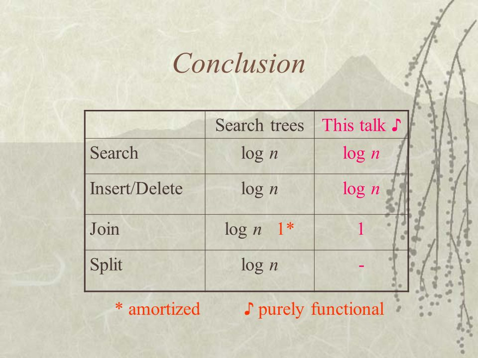 Conclusion Search treesThis talk Searchlog n Insert/Deletelog n Joinlog n 1*1 Splitlog n- * amortized purely functional