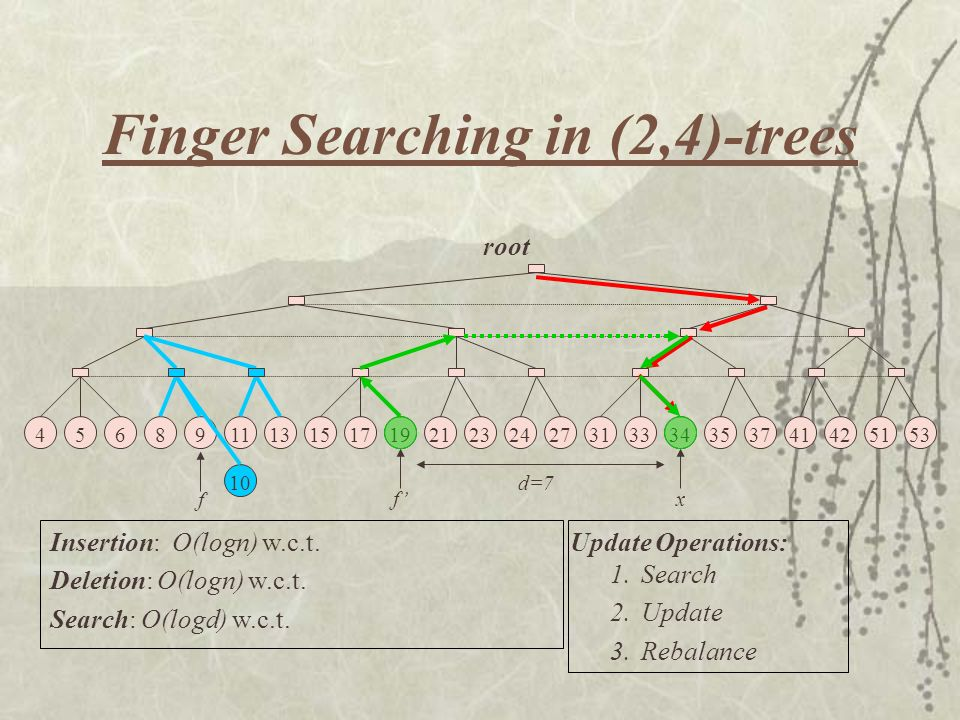 Finger Searching in (2,4)-trees Insertion: O(logn) w.c.t. Deletion: O(logn) w.c.t. Search: O(logd) w.c.t. 1.Search 2.Update 3.Rebalance Update Operati