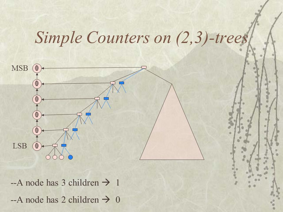 MSB LSB Simple Counters on (2,3)-trees --A node has 3 children 1 --A node has 2 children 0 1 1 1 1 1 0 0 1 0 0 0 0