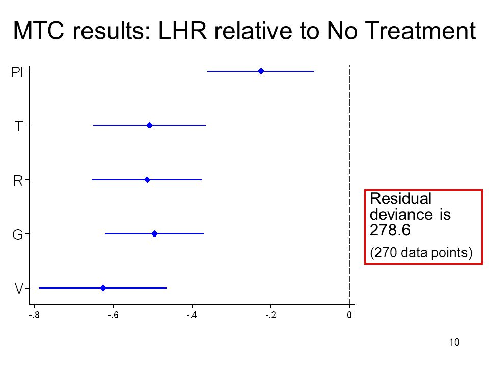 10 MTC results: LHR relative to No Treatment Residual deviance is 278.6 (270 data points)