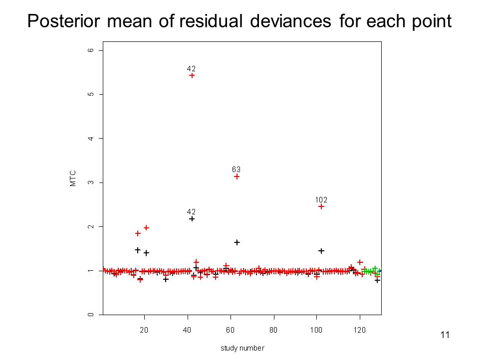 11 Posterior mean of residual deviances for each point