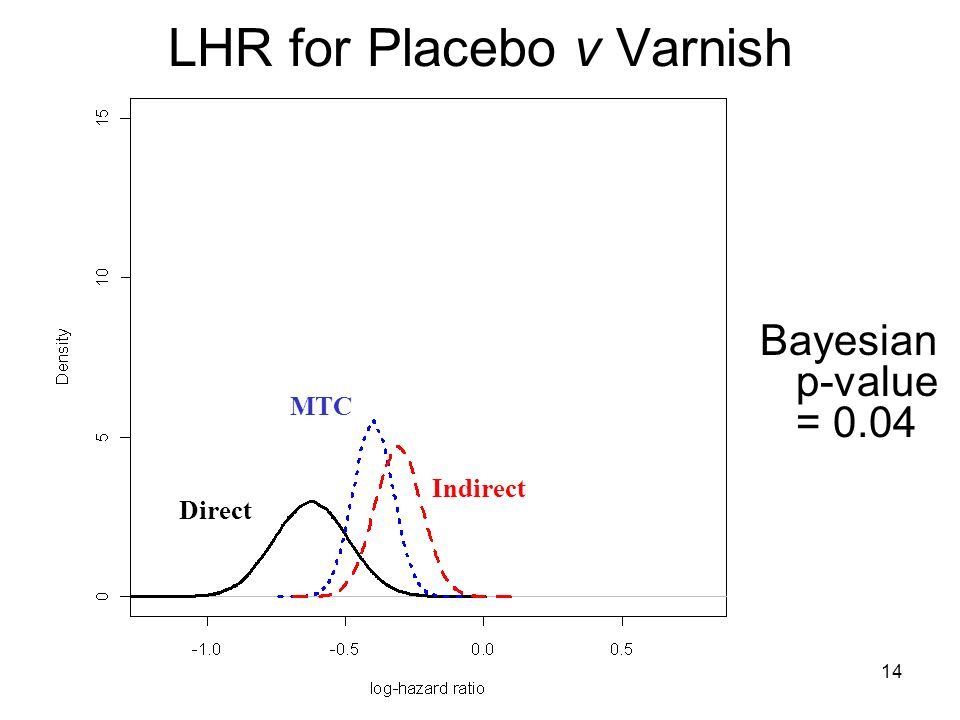 LHR for Placebo v Varnish Direct Indirect MTC Bayesian p-value = 0.04 14