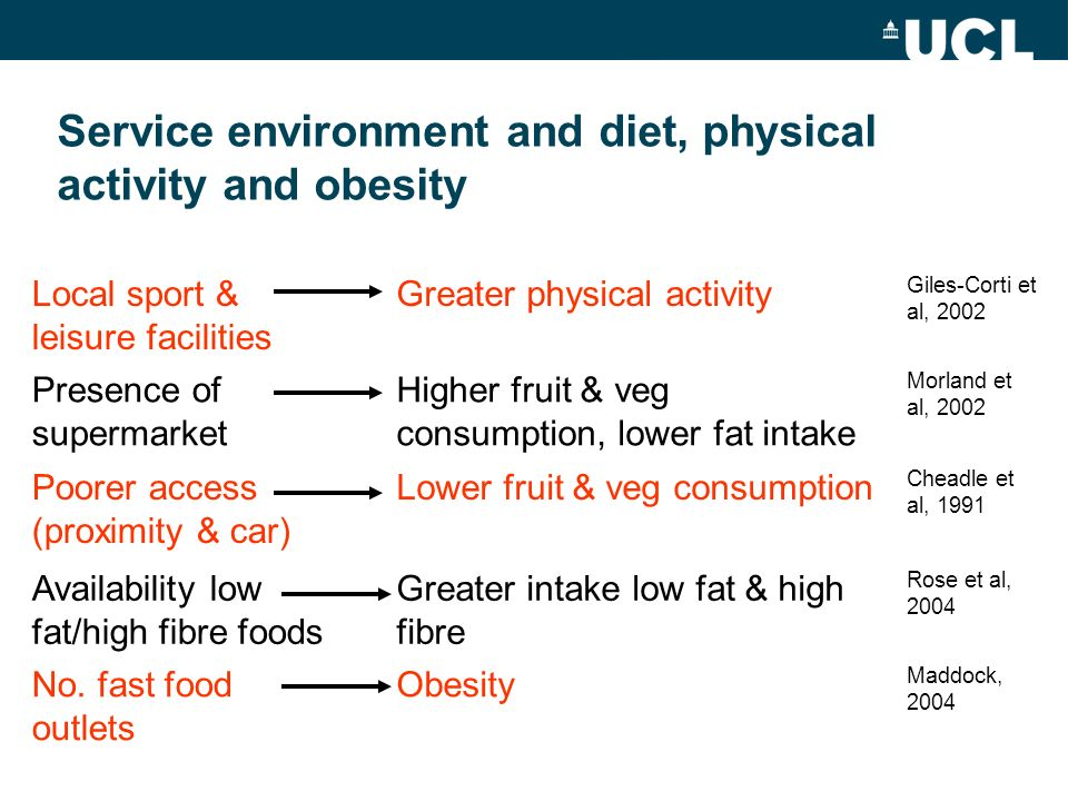 Service environment and diet, physical activity and obesity Local sport & leisure facilities Greater physical activity Giles-Corti et al, 2002 Presence of supermarket Higher fruit & veg consumption, lower fat intake Morland et al, 2002 Poorer access (proximity & car) Lower fruit & veg consumption Cheadle et al, 1991 Availability low fat/high fibre foods Greater intake low fat & high fibre Rose et al, 2004 No.