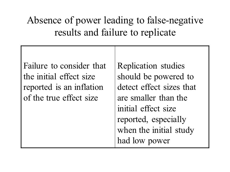 Failure to consider that the initial effect size reported is an inflation of the true effect size Replication studies should be powered to detect effe