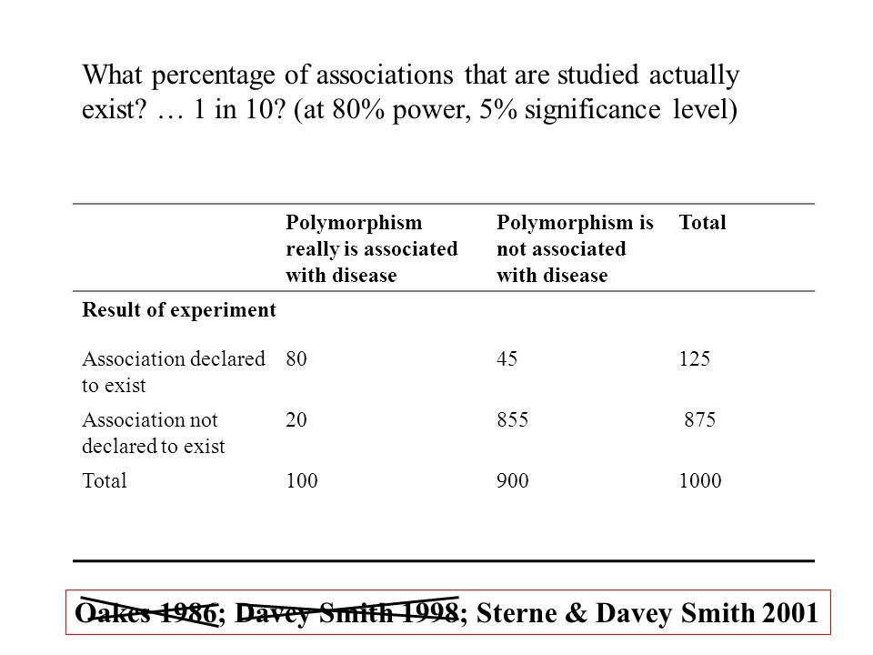 Polymorphism really is associated with disease Polymorphism is not associated with disease Total Result of experiment Association declared to exist 80
