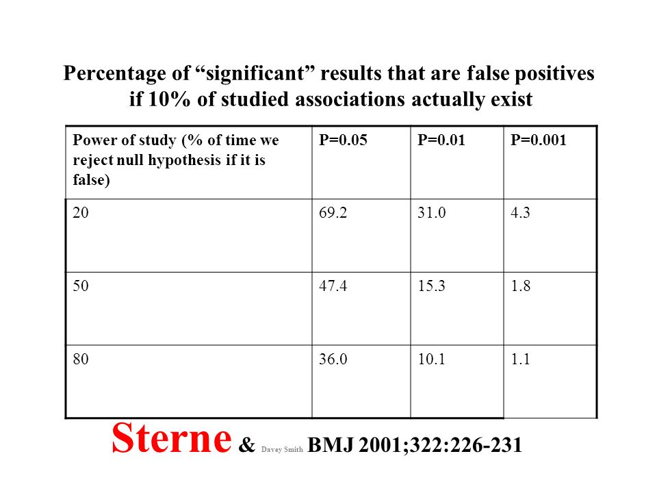 Power of study (% of time we reject null hypothesis if it is false) P=0.05P=0.01P=0.001 2069.231.04.3 5047.415.31.8 8036.010.11.1 Percentage of signif