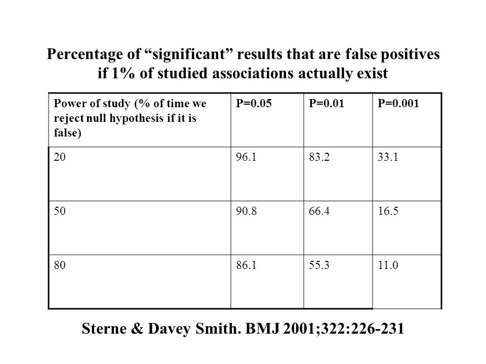 Power of study (% of time we reject null hypothesis if it is false) P=0.05P=0.01P=0.001 2096.183.233.1 5090.866.416.5 8086.155.311.0 Percentage of sig