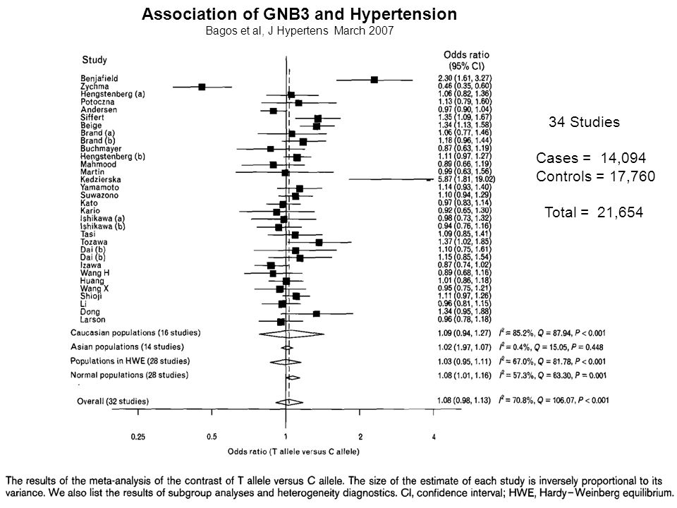 Association of GNB3 and Hypertension Bagos et al, J Hypertens March 2007 34 Studies Cases = 14,094 Controls = 17,760 Total = 21,654