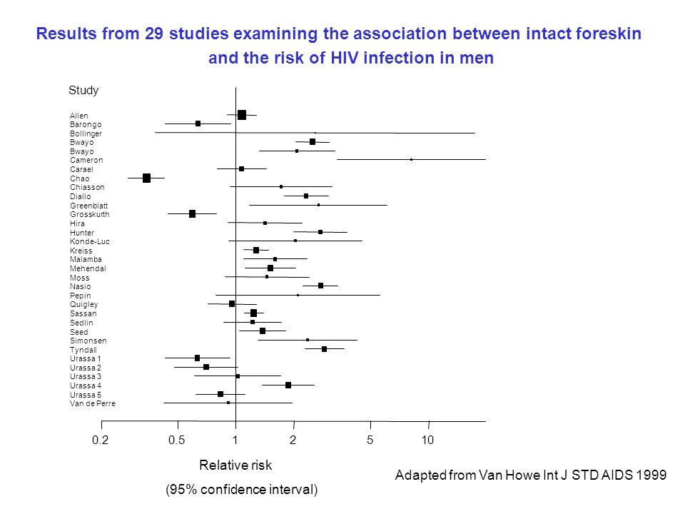 Results from 29 studies examining the association between intact foreskin and the risk of HIV infection in men Adapted from Van Howe Int J STD AIDS 19