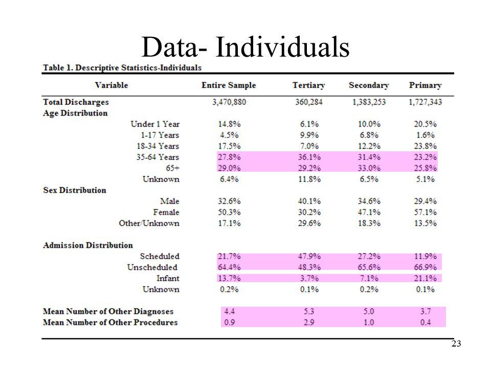 23 Data- Individuals 23