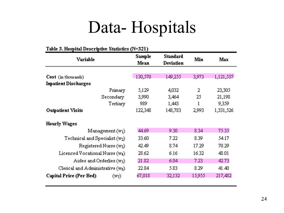 24 Data- Hospitals 24