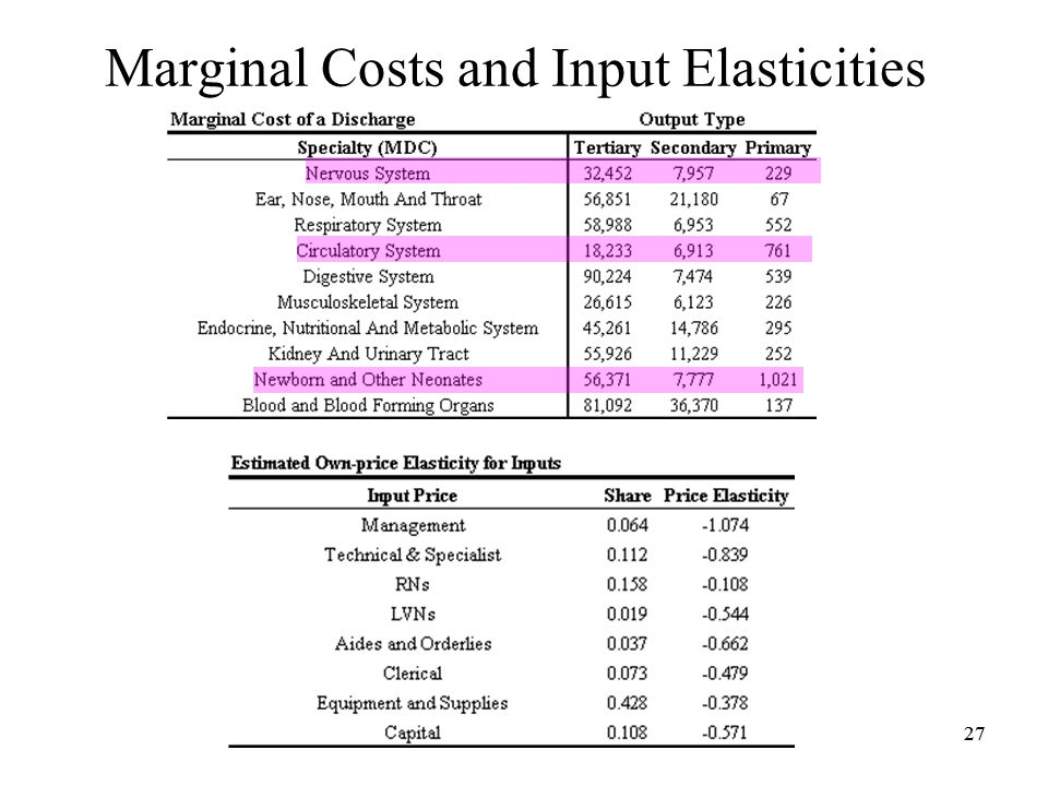 27 Marginal Costs and Input Elasticities