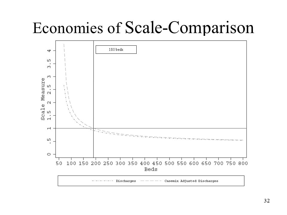 32 Economies of Scale-Comparison 32 180 beds