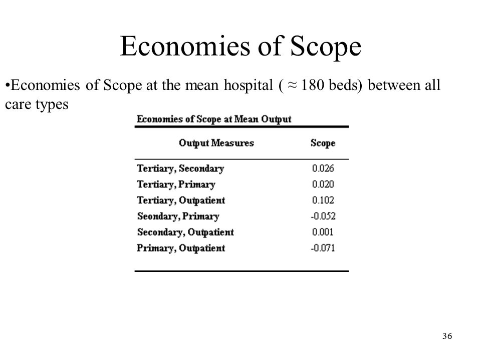 36 Economies of Scope Economies of Scope at the mean hospital ( 180 beds) between all care types