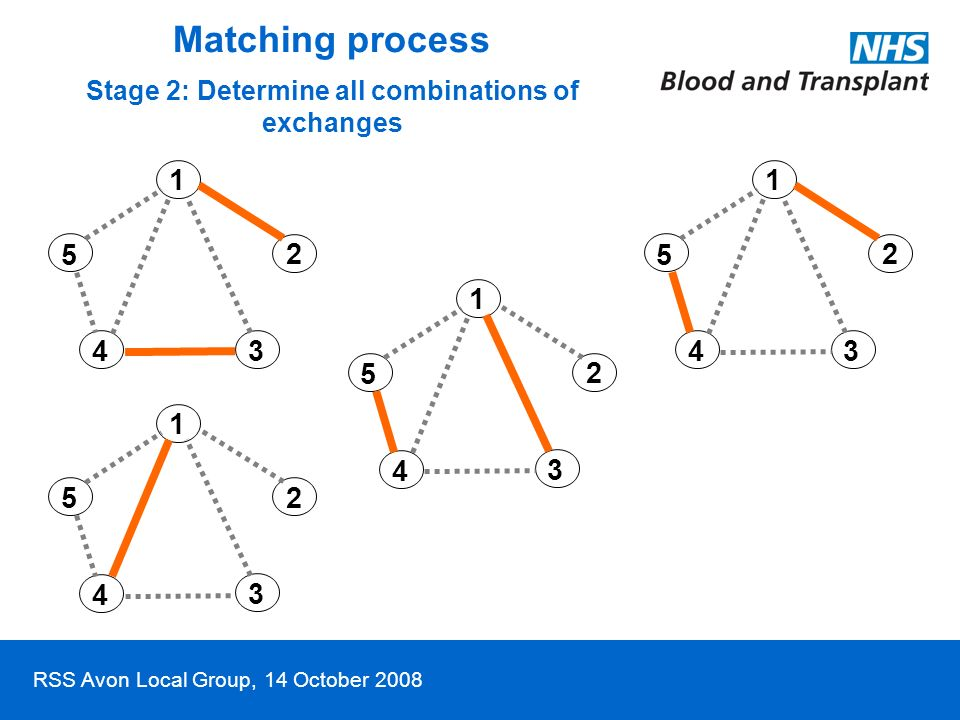 RSS Avon Local Group, 14 October 2008 1 2 3 4 5 1 2 3 4 5 1 2 3 4 5 1 2 3 4 5 Matching process Stage 2: Determine all combinations of exchanges