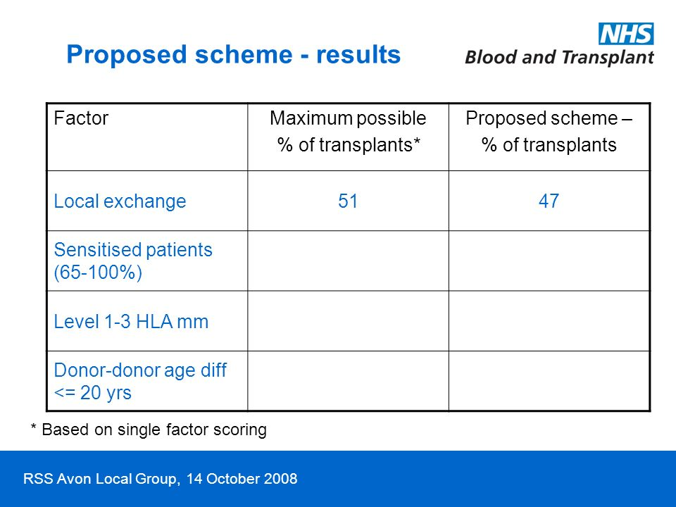 RSS Avon Local Group, 14 October 2008 FactorMaximum possible % of transplants* Proposed scheme – % of transplants Local exchange5147 Sensitised patien